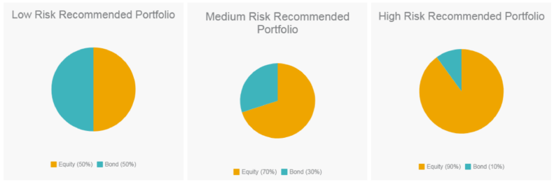Recommended Mutual Fund Portfolio Malaysia