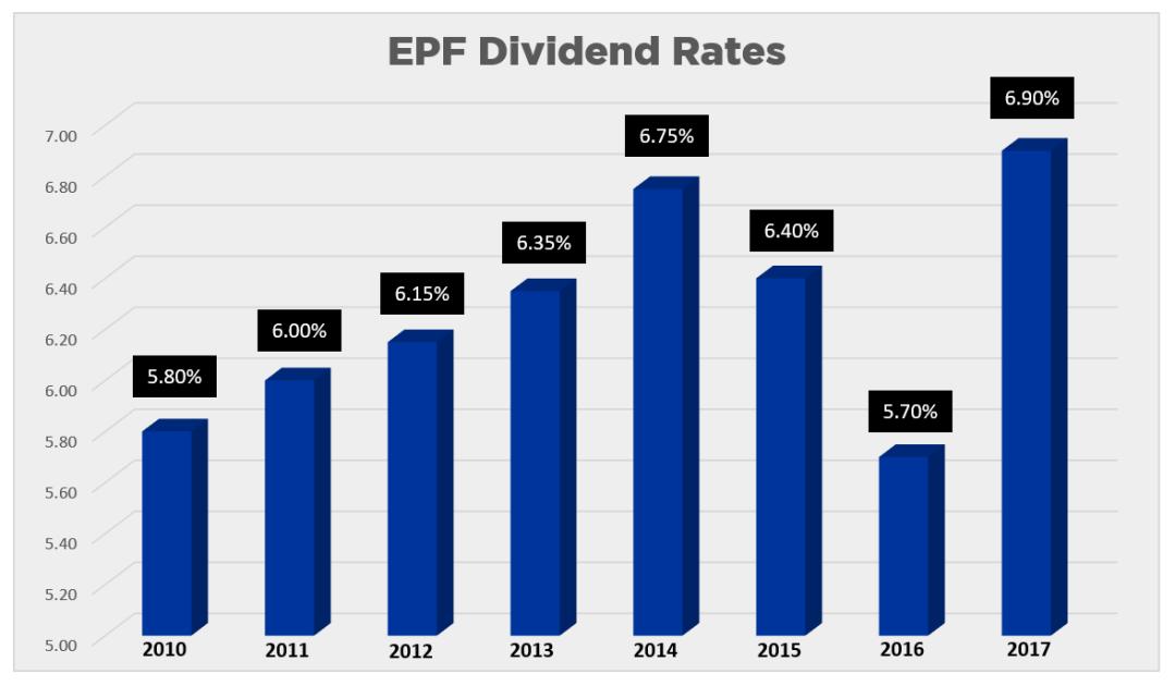 EPF Dividend