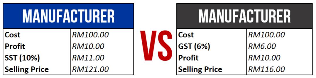 GST vs SST